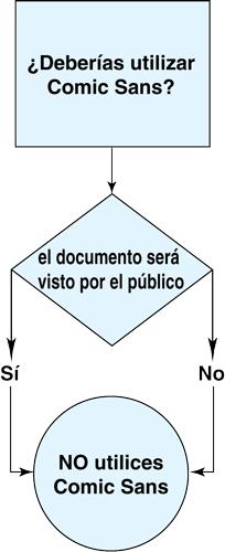 comicSansDiagrama