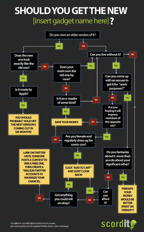 500x_gadget_buying_flowchart
